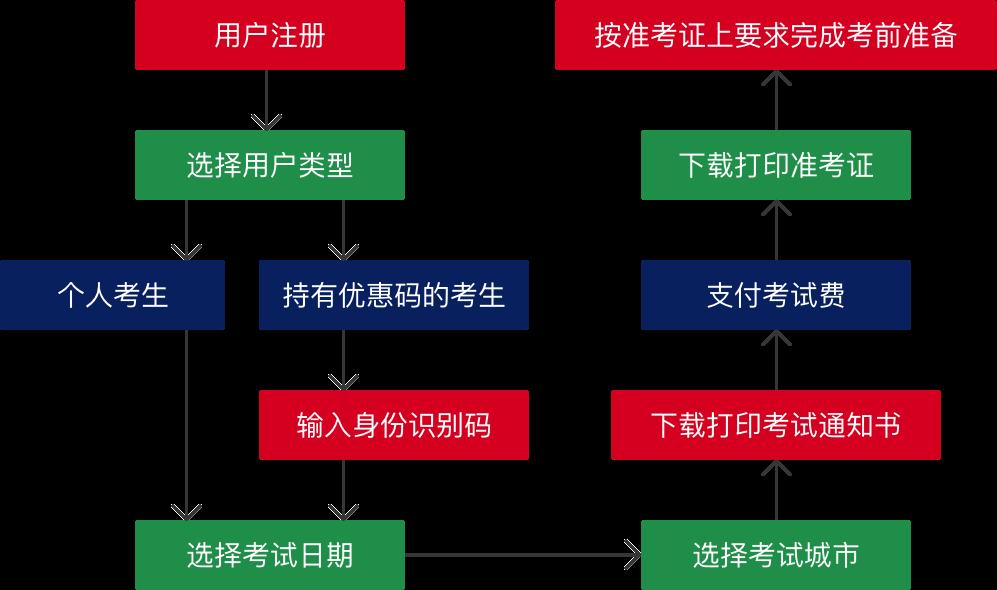 小托福考试报名流程图